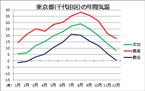 東京都の年間気温