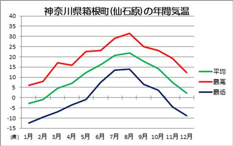 仙石原の年間気温